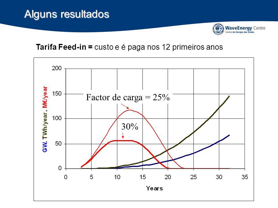 Alguns resultados Factor de carga = 25% 30%
