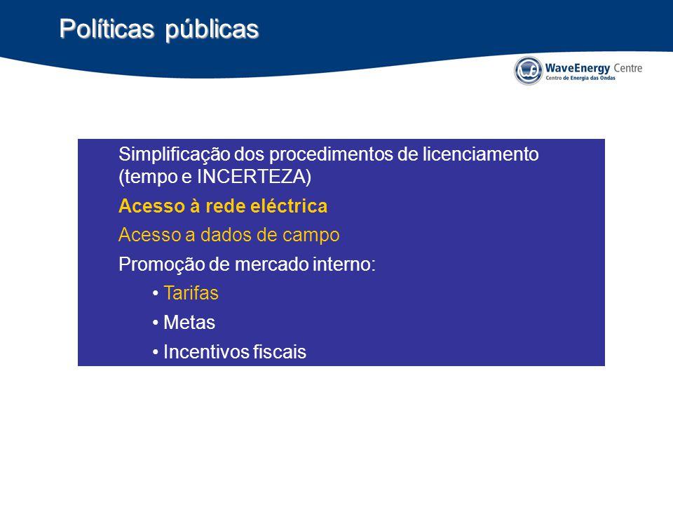 Políticas públicas Simplificação dos procedimentos de licenciamento (tempo e INCERTEZA) Acesso à rede eléctrica.