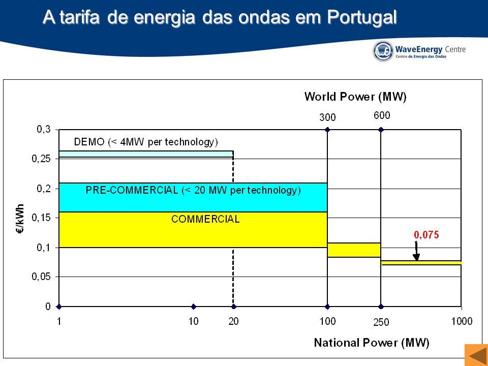 A tarifa de energia das ondas em Portugal