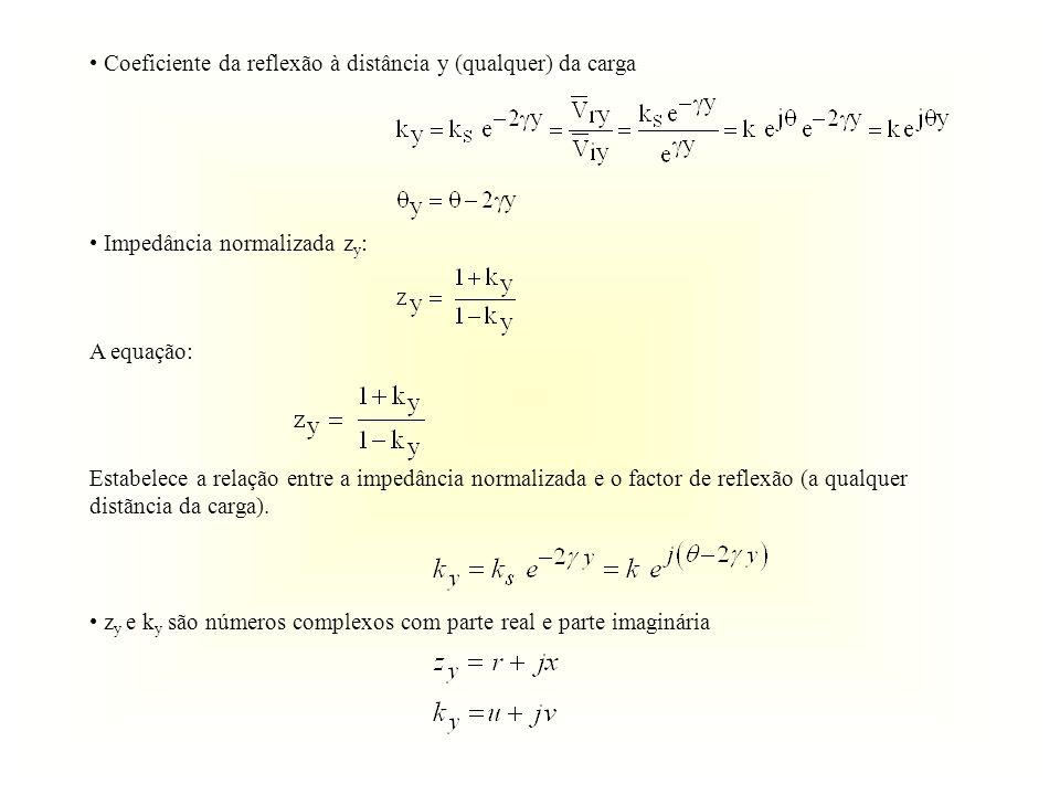 Coeficiente da reflexão à distância y (qualquer) da carga