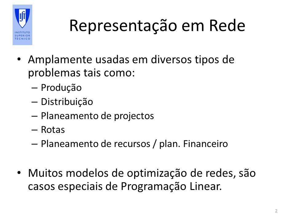 Representação em Rede Amplamente usadas em diversos tipos de problemas tais como: Produção. Distribuição.