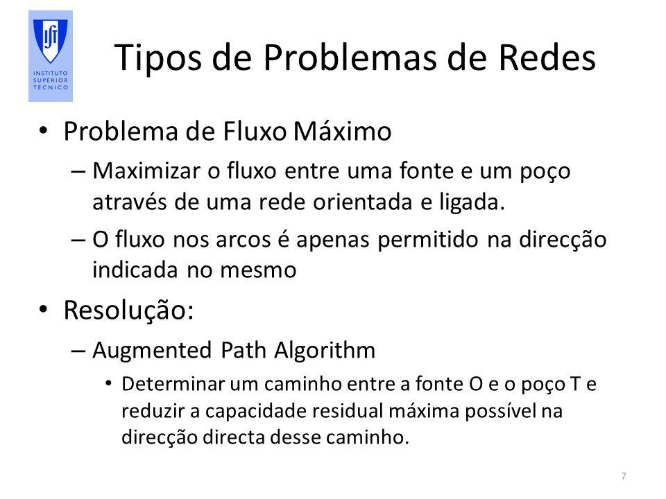 Tipos de Problemas de Redes