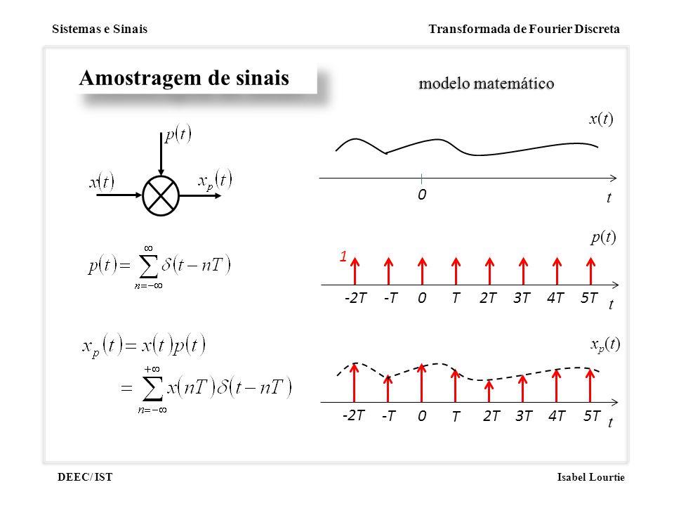 Amostragem de sinais modelo matemático t x(t) p(t) t T 2T 4T 5T -T 3T