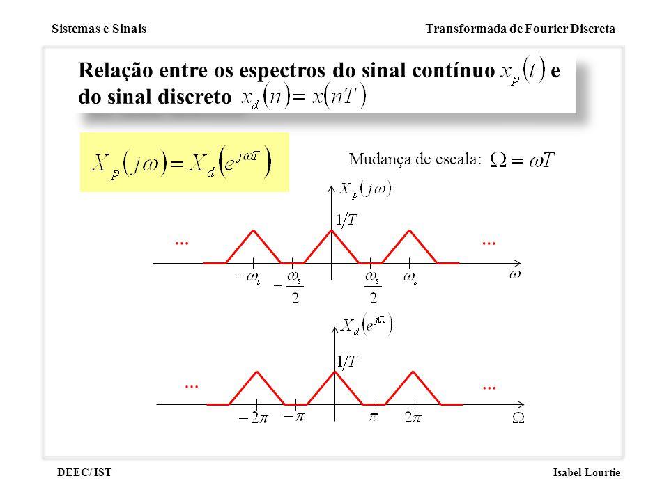Relação entre os espectros do sinal contínuo e do sinal discreto