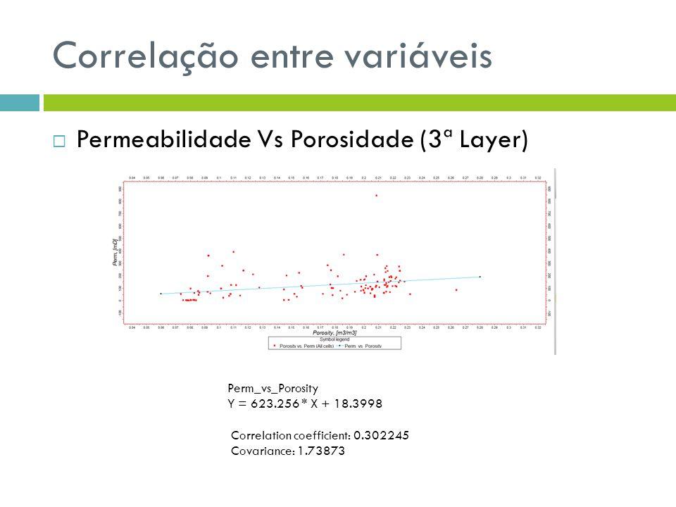 Correlação entre variáveis