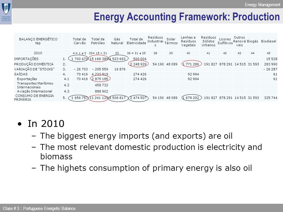 Energy Accounting Framework: Production