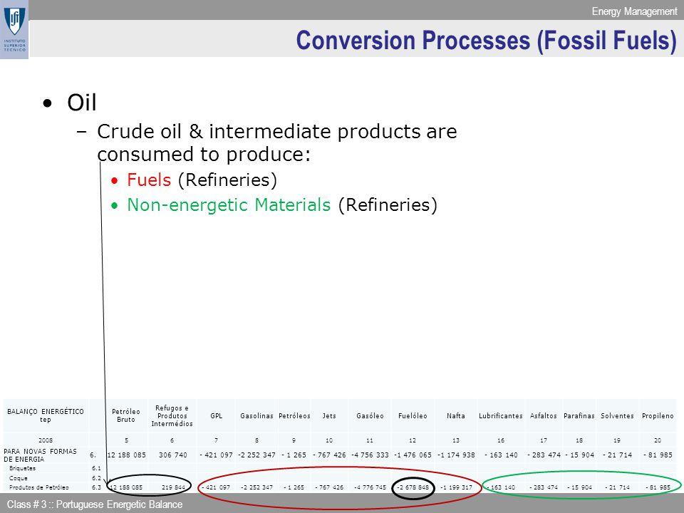 Conversion Processes (Fossil Fuels)