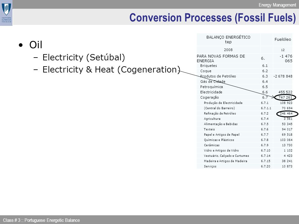 Conversion Processes (Fossil Fuels)