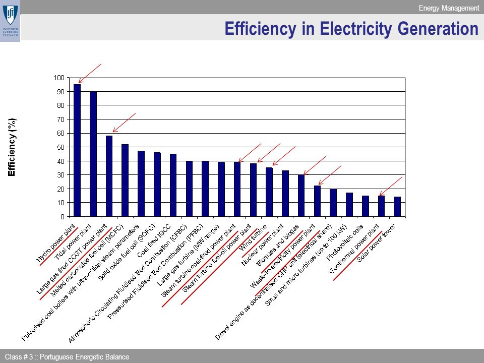Efficiency in Electricity Generation