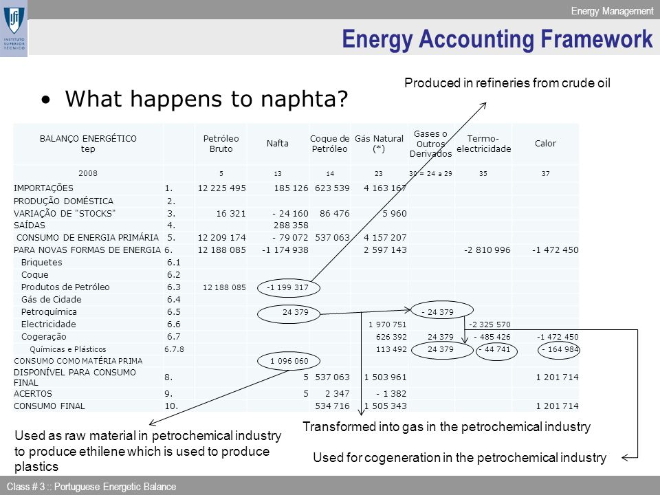 Energy Accounting Framework