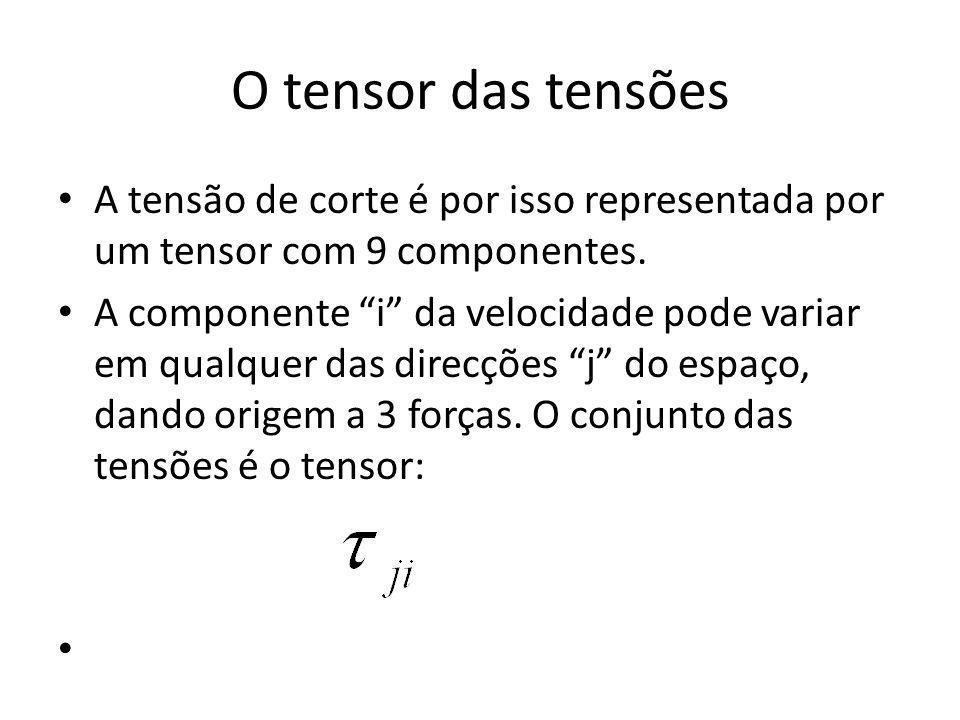 O tensor das tensões A tensão de corte é por isso representada por um tensor com 9 componentes.