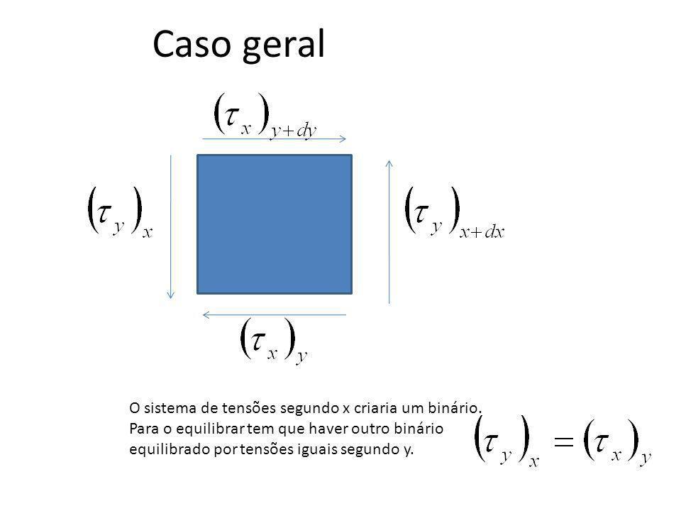 Caso geral O sistema de tensões segundo x criaria um binário.