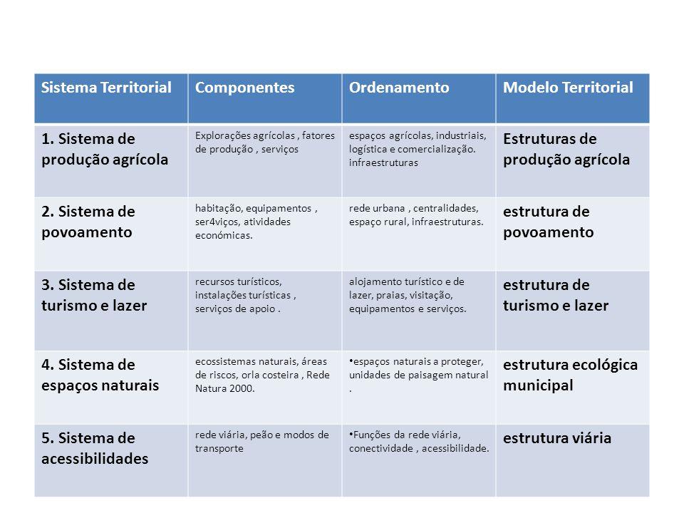 1. Sistema de produção agrícola Estruturas de produção agrícola