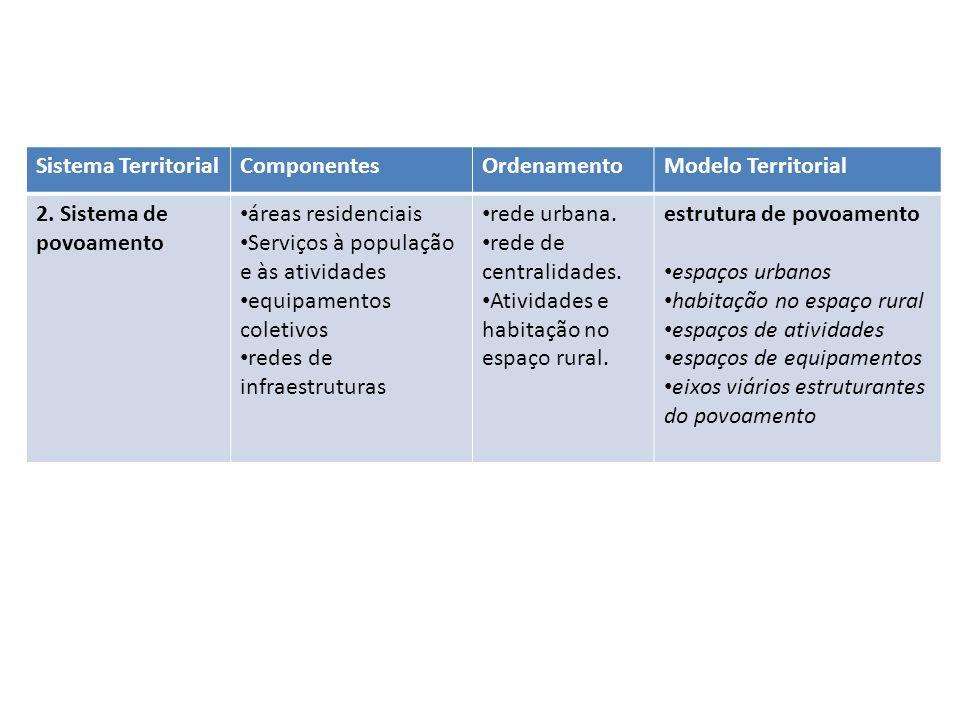 Sistema Territorial Componentes. Ordenamento. Modelo Territorial. 2. Sistema de povoamento. áreas residenciais.