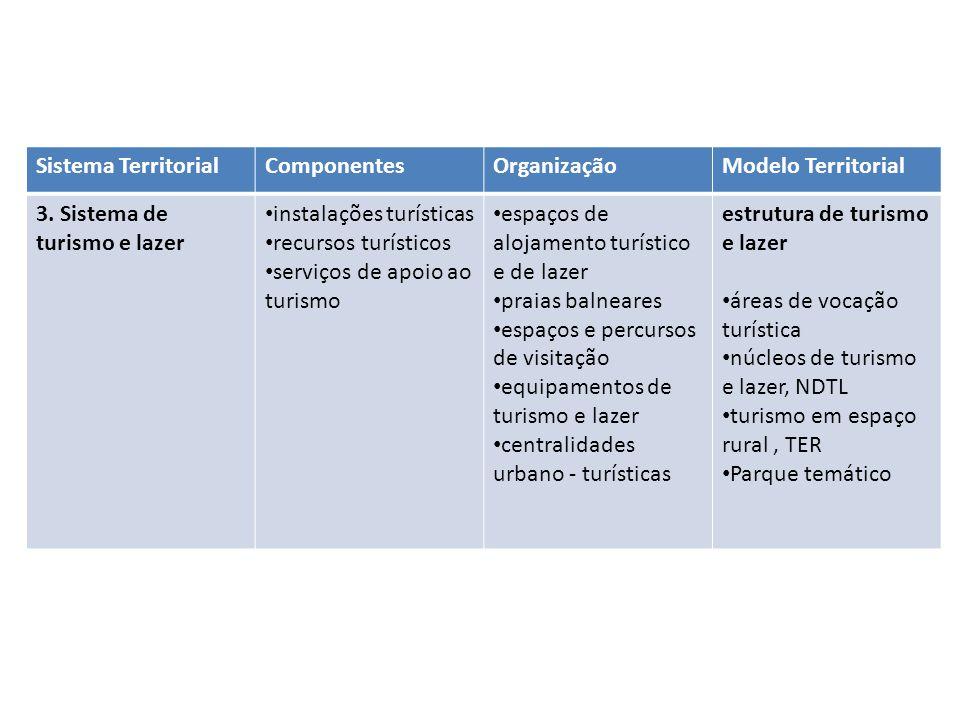 Sistema Territorial Componentes. Organização. Modelo Territorial. 3. Sistema de turismo e lazer.