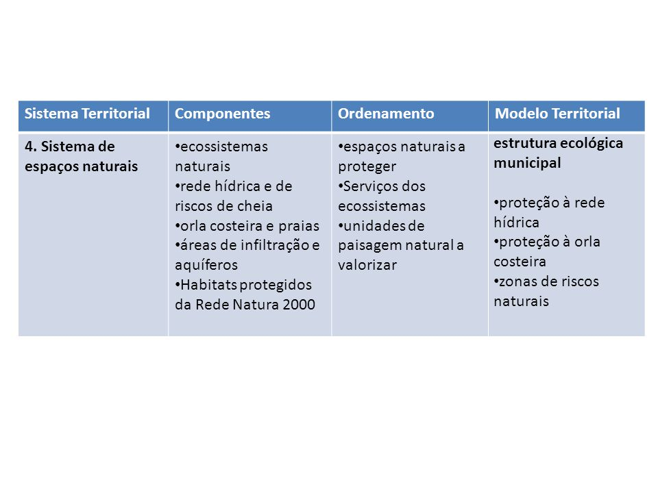 Sistema Territorial Componentes. Ordenamento. Modelo Territorial. 4. Sistema de espaços naturais.