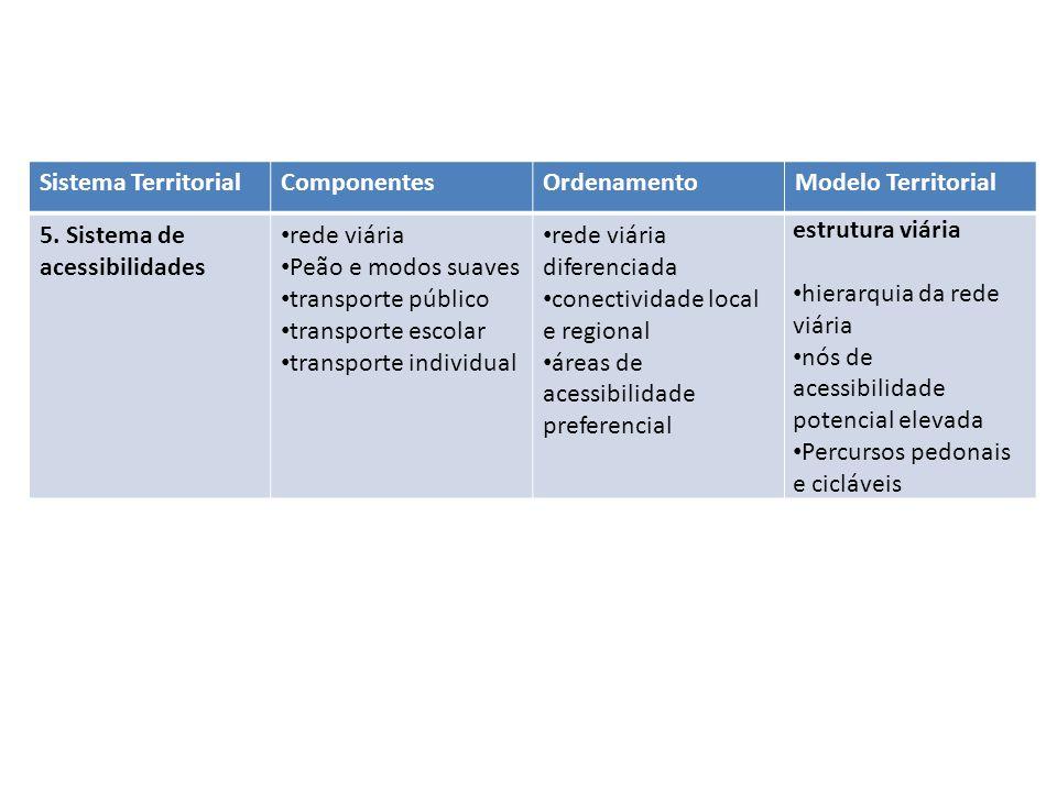 Sistema Territorial Componentes. Ordenamento. Modelo Territorial. 5. Sistema de acessibilidades.