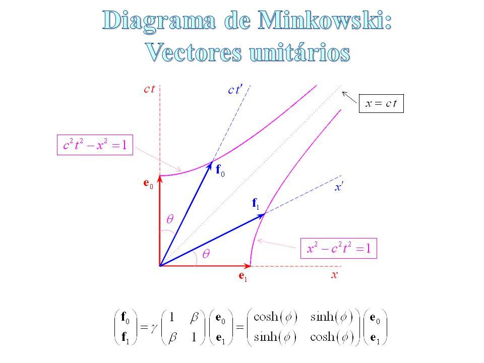Diagrama de Minkowski:
