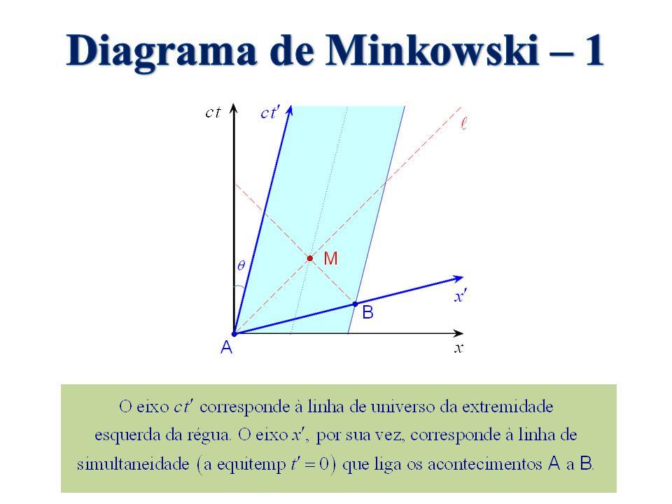 Diagrama de Minkowski – 1