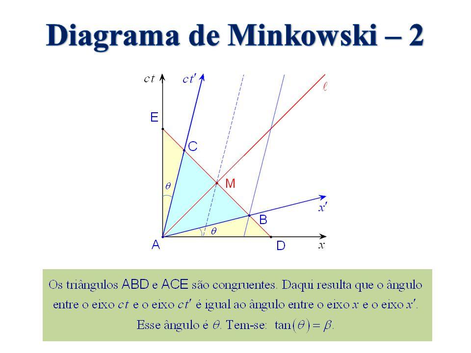 Diagrama de Minkowski – 2