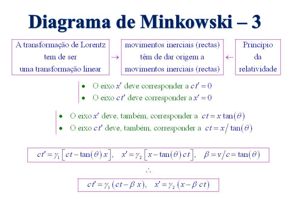 Diagrama de Minkowski – 3