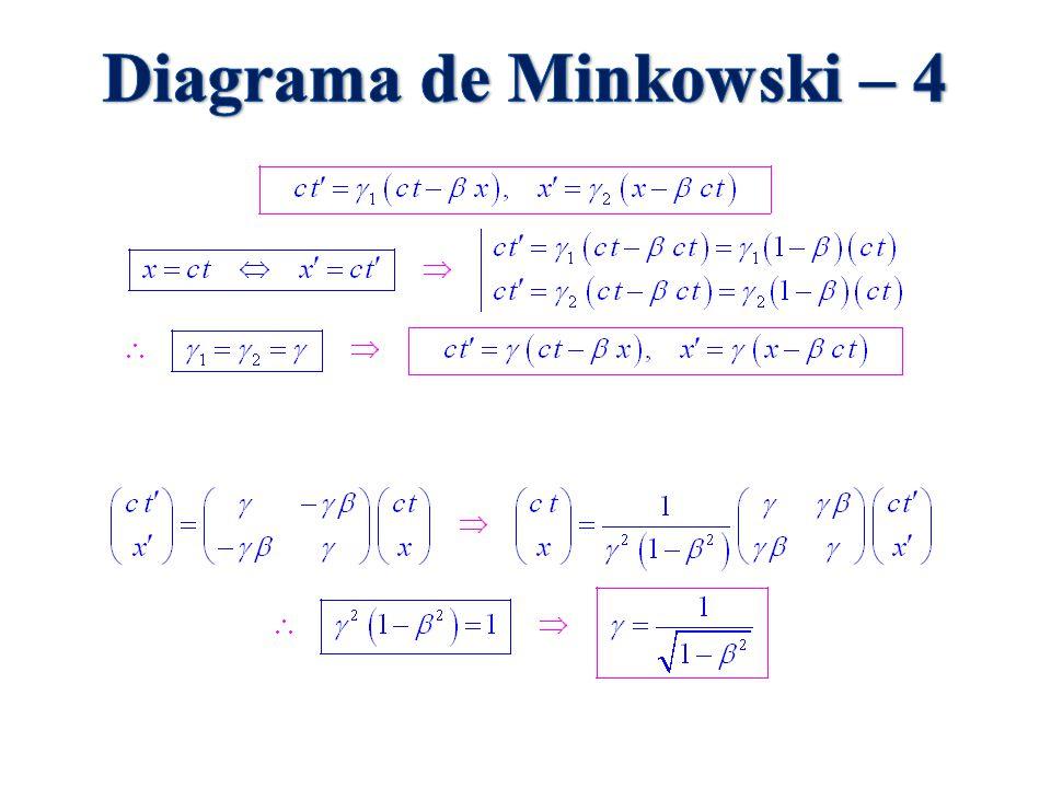 Diagrama de Minkowski – 4