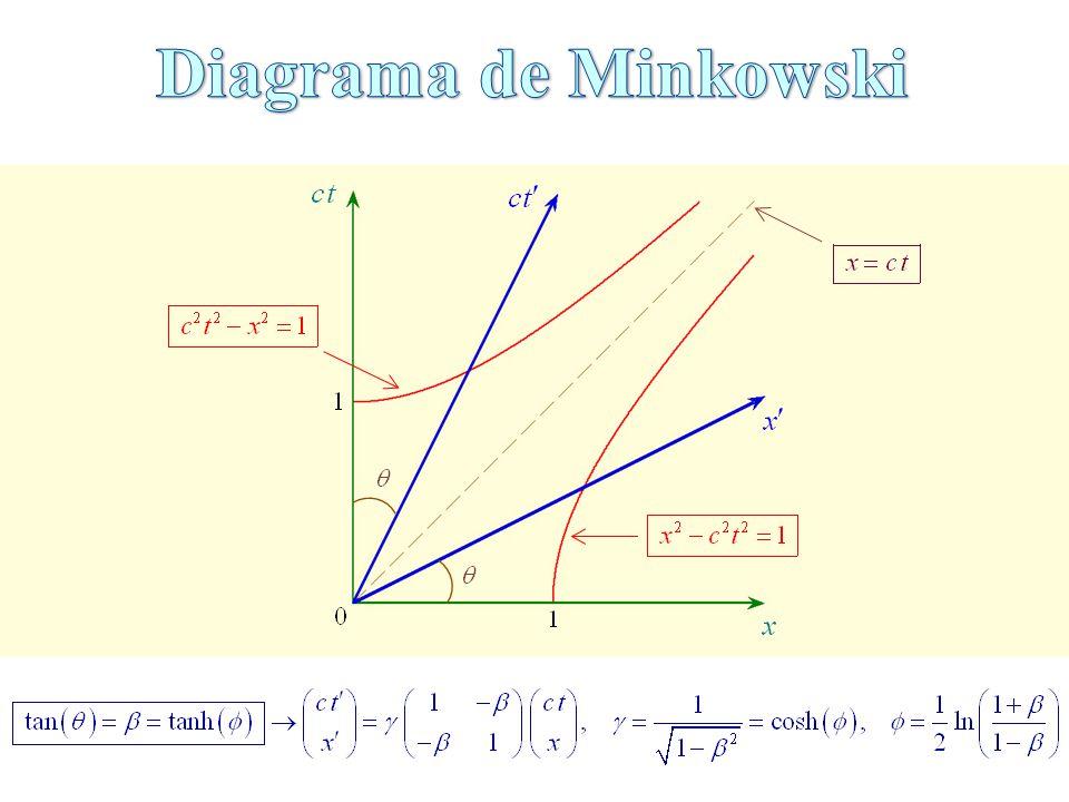Diagrama de Minkowski