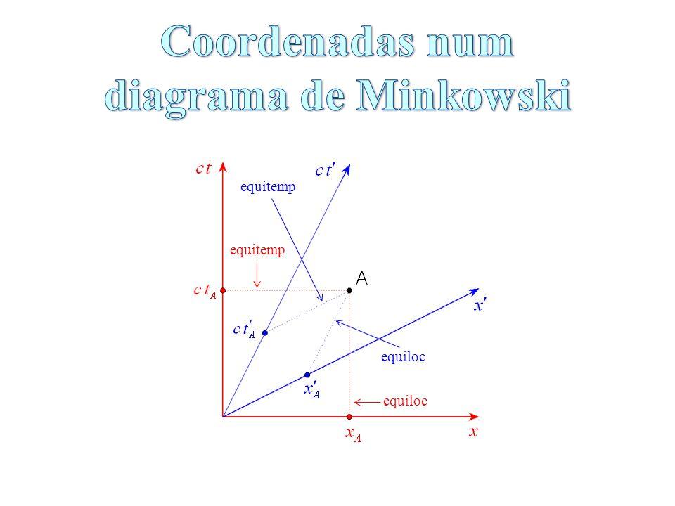 Coordenadas num diagrama de Minkowski