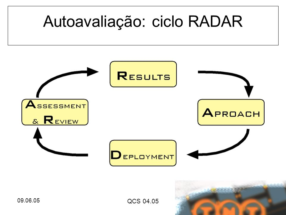 Autoavaliação: ciclo RADAR