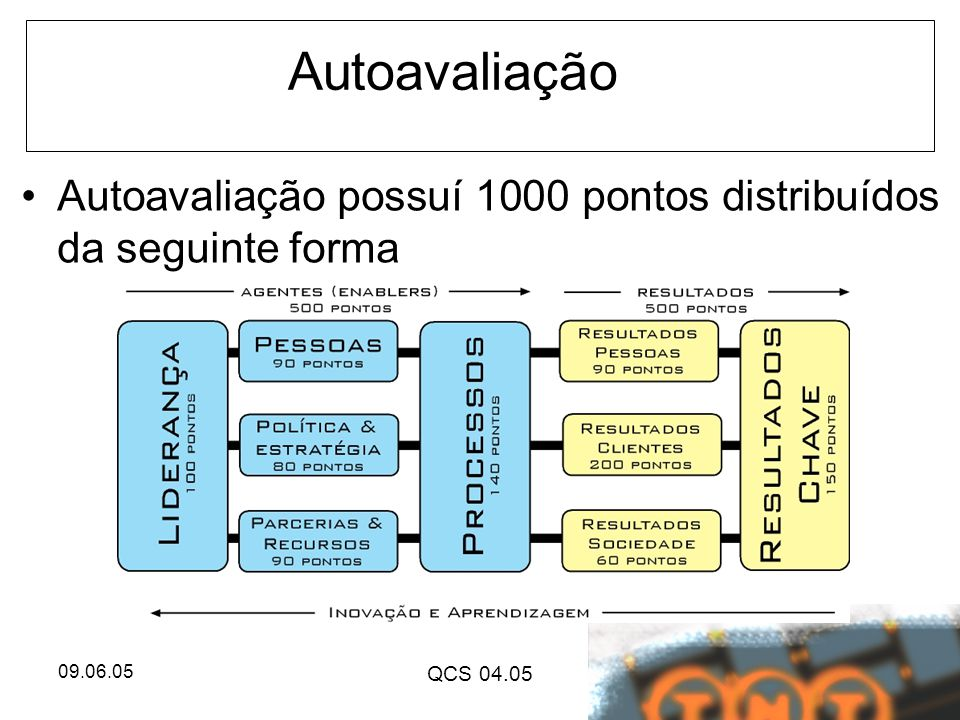 Autoavaliação Autoavaliação possuí 1000 pontos distribuídos da seguinte forma 09.06.05 QCS 04.05