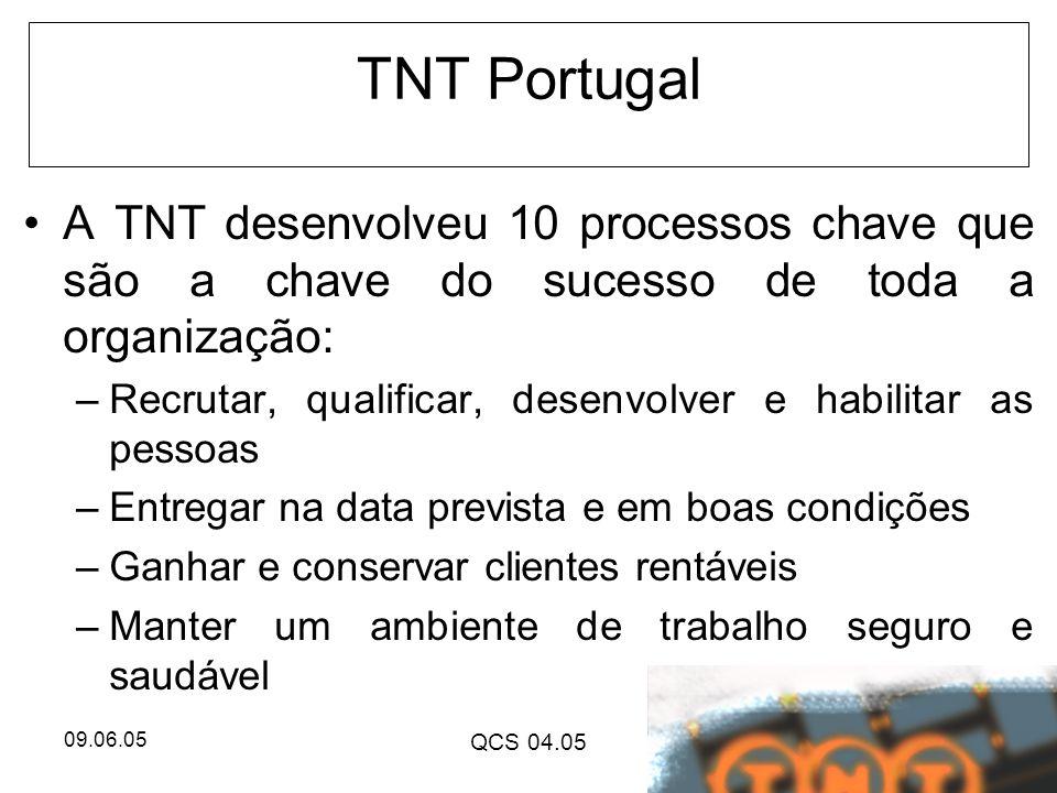 TNT Portugal A TNT desenvolveu 10 processos chave que são a chave do sucesso de toda a organização: