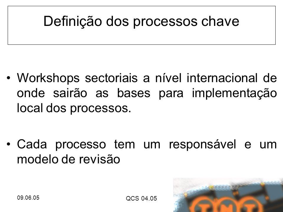 Definição dos processos chave