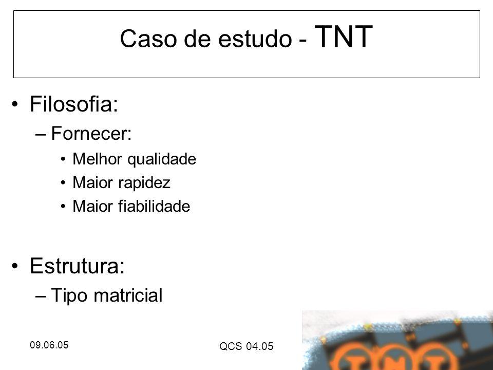 Caso de estudo - TNT Filosofia: Estrutura: Fornecer: Tipo matricial