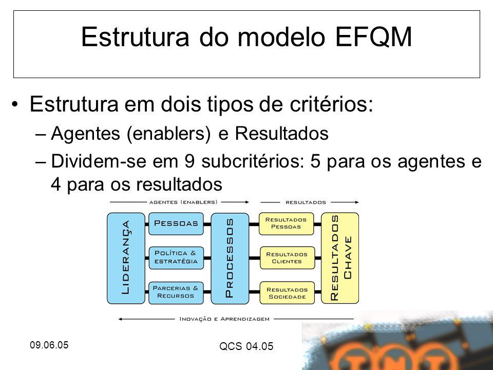 Estrutura do modelo EFQM