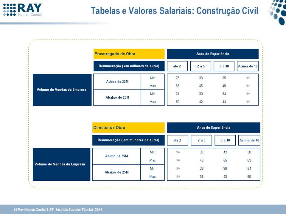 Tabelas e Valores Salariais: Construção Civil