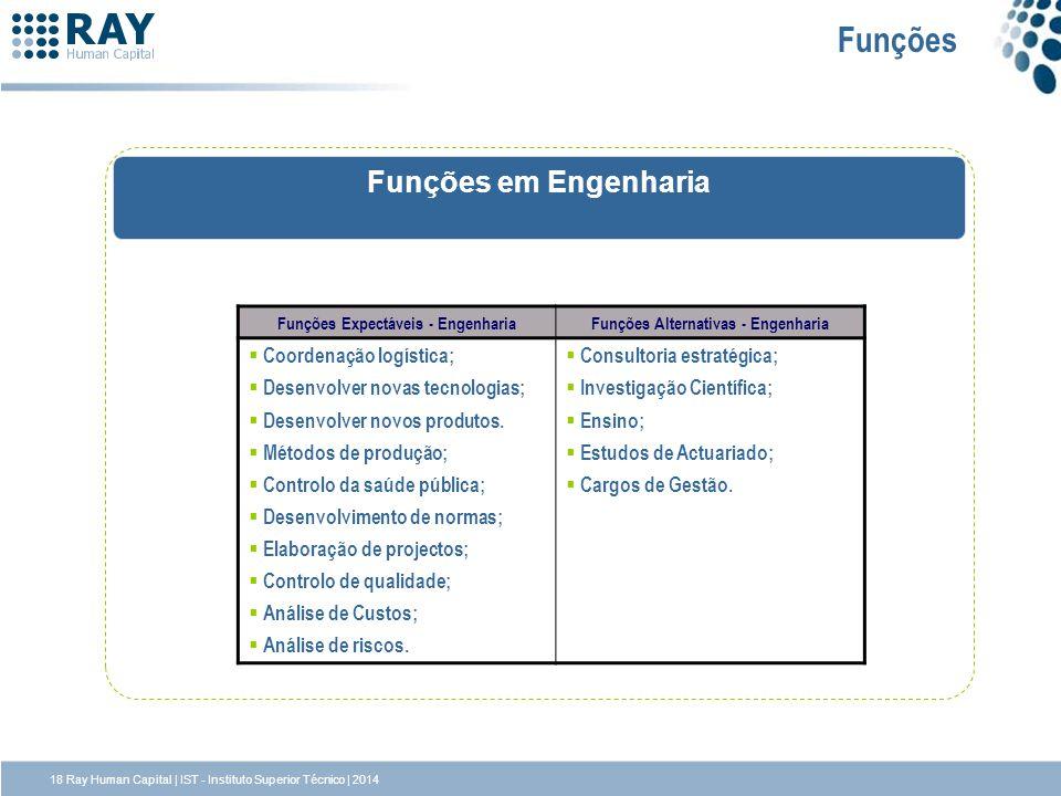 Funções Expectáveis - Engenharia Funções Alternativas - Engenharia