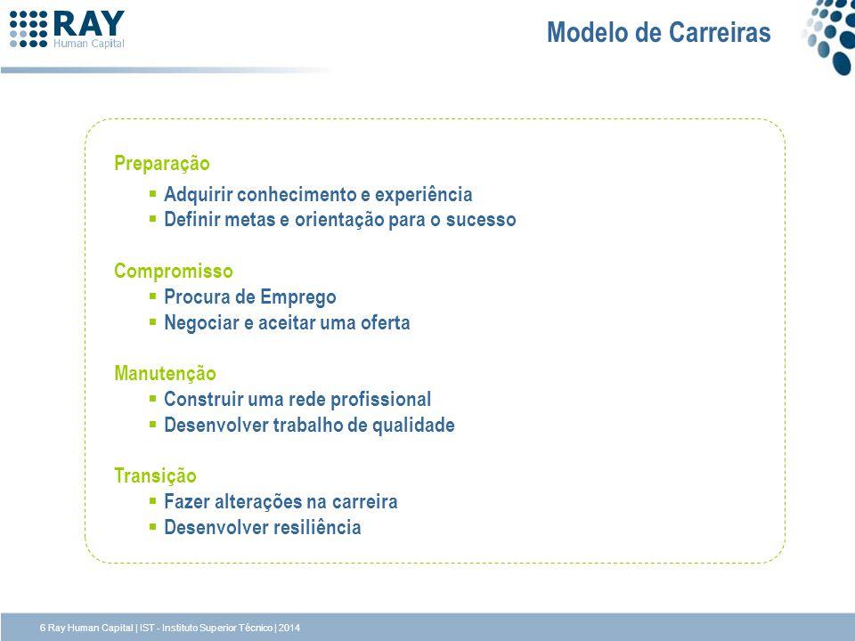 Modelo de Carreiras Preparação Adquirir conhecimento e experiência