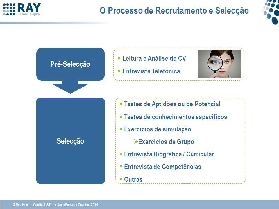O Processo de Recrutamento e Selecção