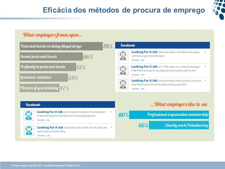 Eficácia dos métodos de procura de emprego