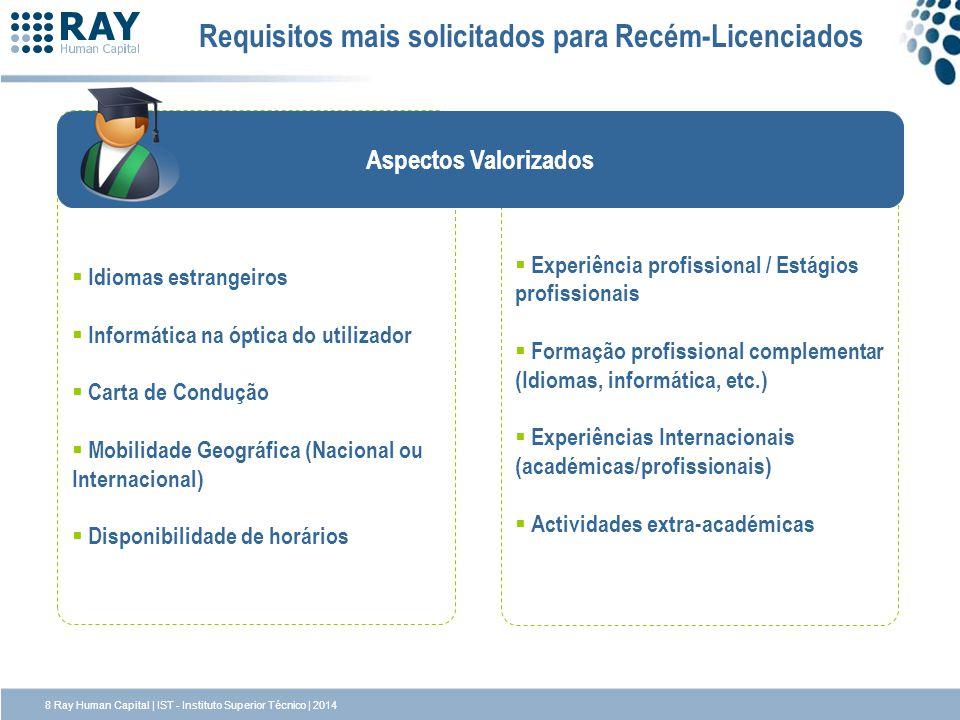Requisitos mais solicitados para Recém-Licenciados