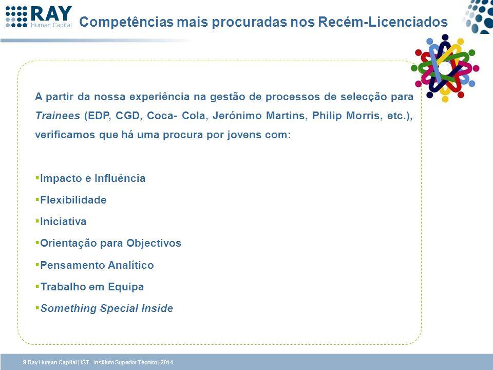 Competências mais procuradas nos Recém-Licenciados