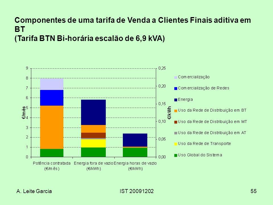 Componentes de uma tarifa de Venda a Clientes Finais aditiva em BT (Tarifa BTN Bi-horária escalão de 6,9 kVA)