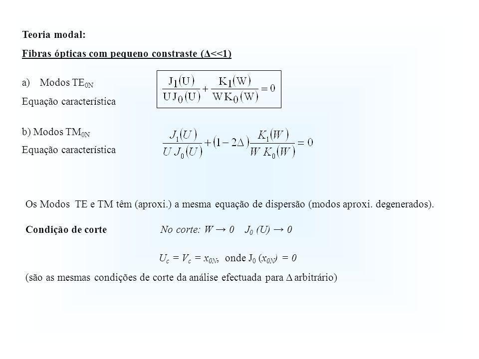 Teoria modal: Fibras ópticas com pequeno constraste (Δ<<1) Modos TE0N. Equação característica. b) Modos TM0N.