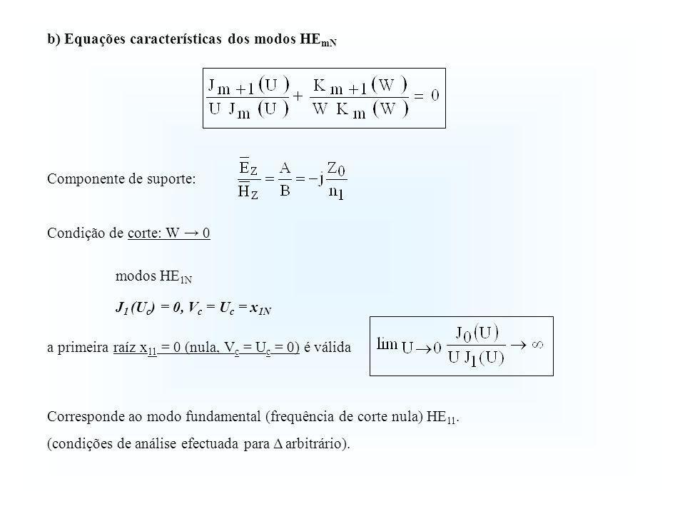 b) Equações características dos modos HEmN