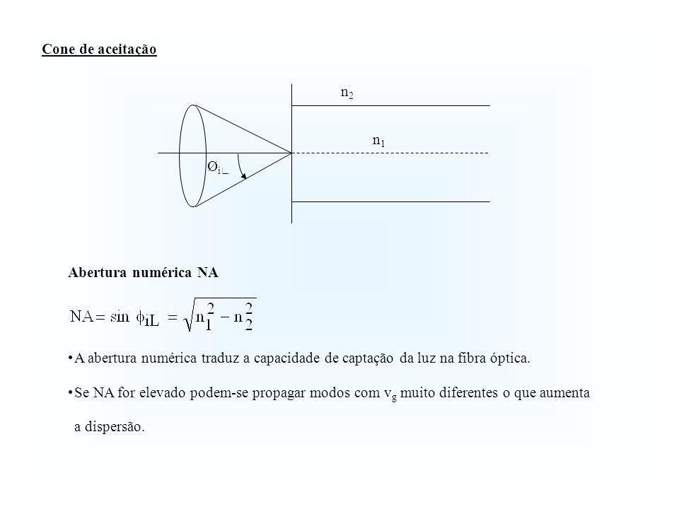 Cone de aceitação Øi∟ n2. n1. Abertura numérica NA. A abertura numérica traduz a capacidade de captação da luz na fibra óptica.