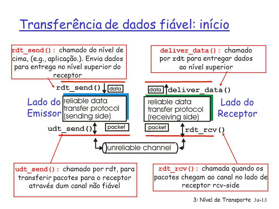 Transferência de dados fiável: início