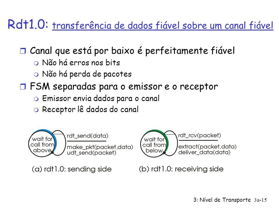 Rdt1.0: transferência de dados fiável sobre um canal fiável