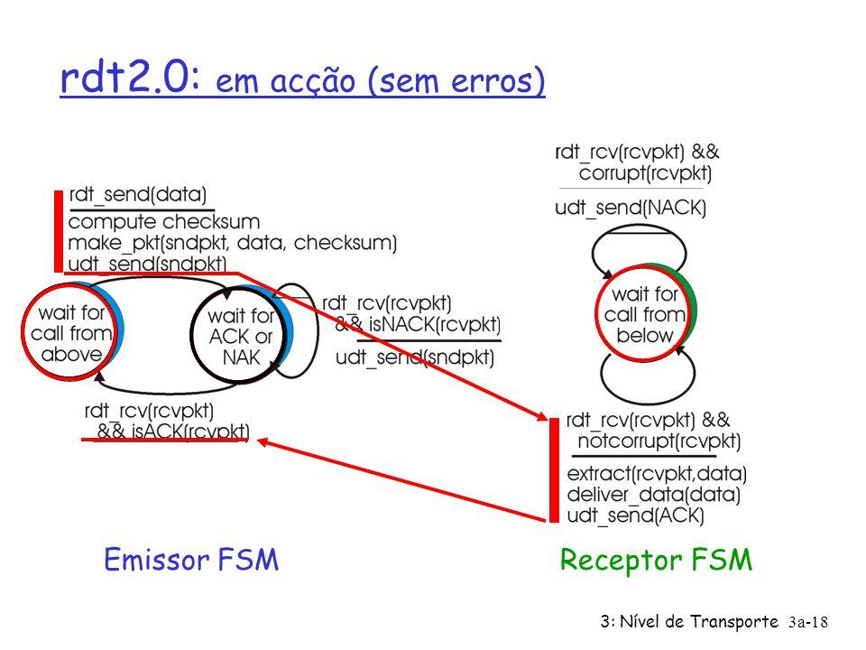 rdt2.0: em acção (sem erros)