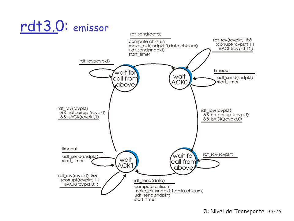 rdt3.0: emissor 3: Nível de Transporte