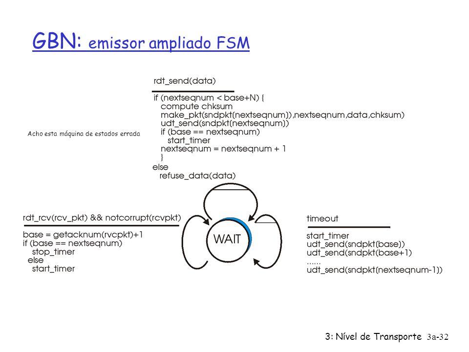 GBN: emissor ampliado FSM
